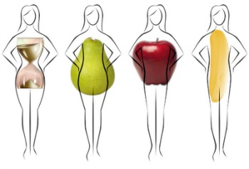 Plus size dress keyboard different bodycon types on body through the decades